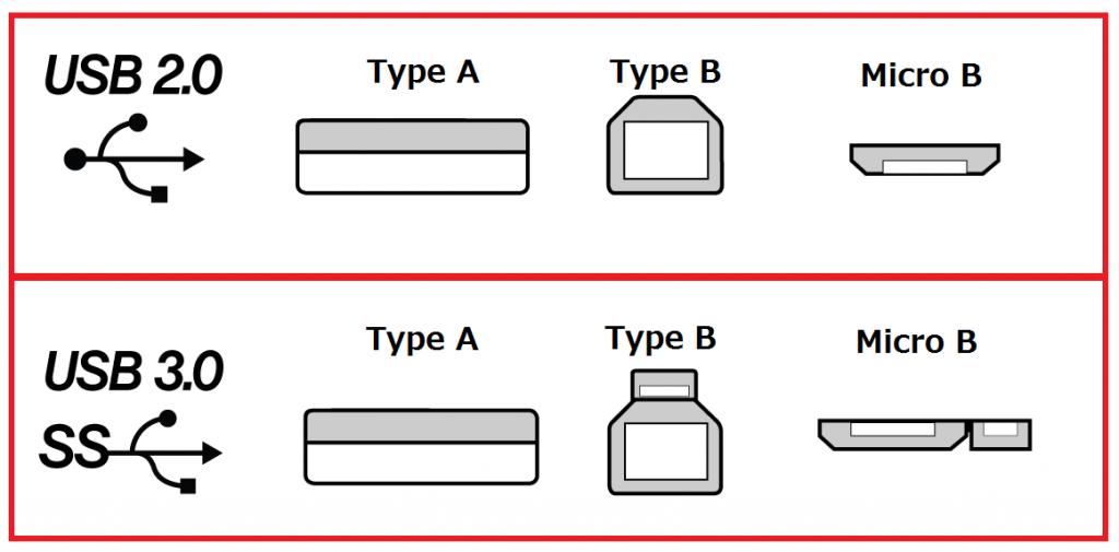 USB-connectors-edu