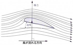 flow_around_wing