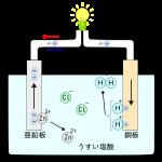 一次・二次電池の特徴と原理、アルカリマンガン乾電池とニカド充電池はどう違う?-電池のしくみ(2)