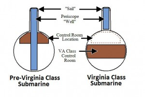 Comparison_of_Sail_and_Periscope_Virgina_Class_Submarine