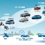 水素エネルギーに未来はあるか?(2):燃料電池車の本当のライバルはガソリン車やハイブリッド車