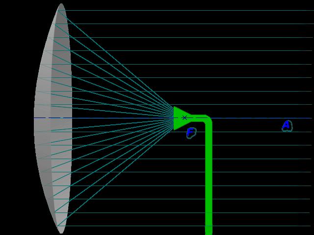 parabol1.print