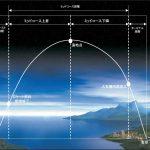 弾道ミサイル防衛7つの疑問(前編)-高空・高速のミサイルと落とせるか?